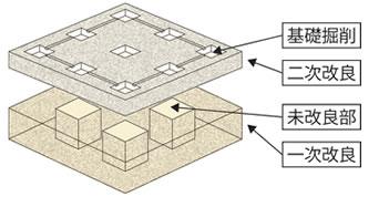 基礎と地盤改良層を一体化した井桁状の構造